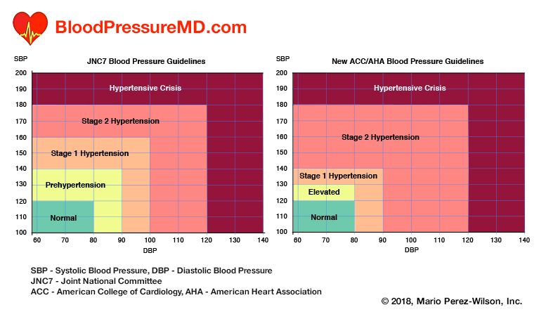 JNC7 and the new ACA/AHA blood pressure guidelines